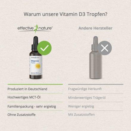 Hochdosiertes Vitamin D3 in Kokosöl