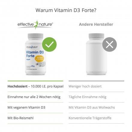 Vitamin D3 Forte - Kapseln - 120 Stk. - 61g