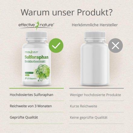 Sulforaphan Brokkoliextrakt Produktvergleich