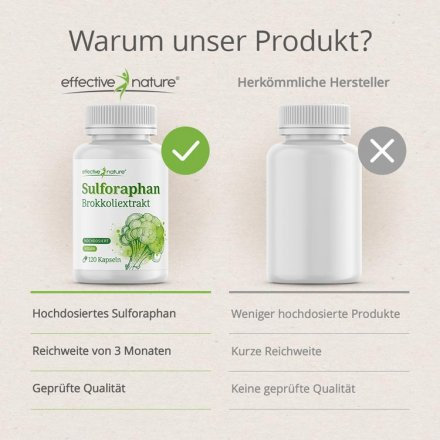 Sulforaphan - Hochdosierter, natürlicher Brokkoliextrakt