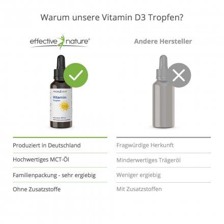 Vitamin Tropfen D3 - 50 ml