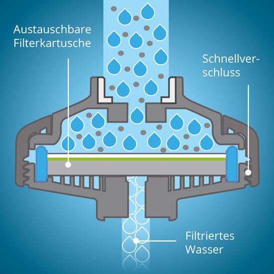 Schema Wasserfilter