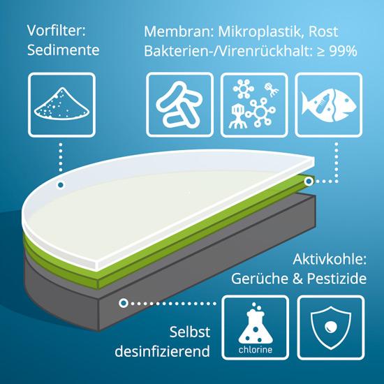 Abbildung mehrstufige Filterkartusche